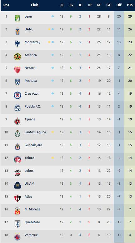 jornada 13 liga mx 2020