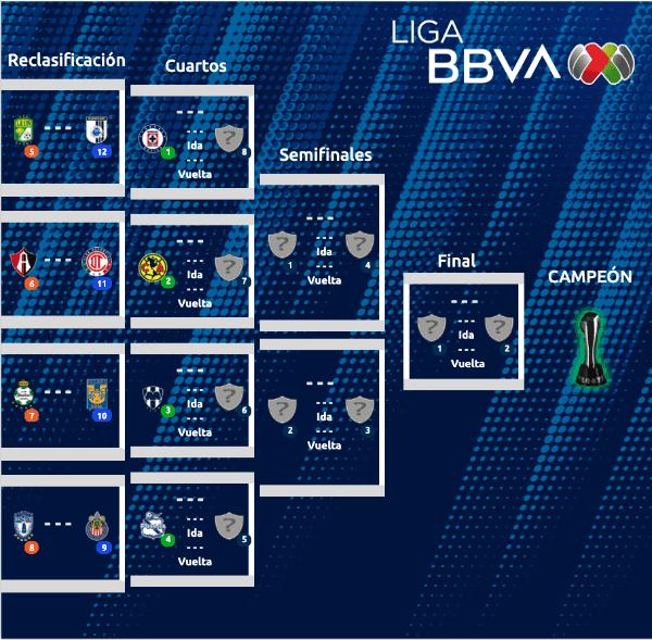 Ver tabla de Posiciones Liga MX EN VIVO: Así quedó Cruz